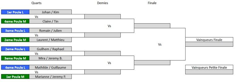 Tableau des phases finales